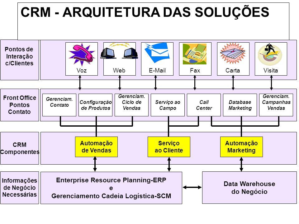 Automação de Vendas Serviço ao Cliente Automação Marketing CRM Componentes Call Center Serviço ao Campo Database Marketing Gerenciam. Campanhas Vendas