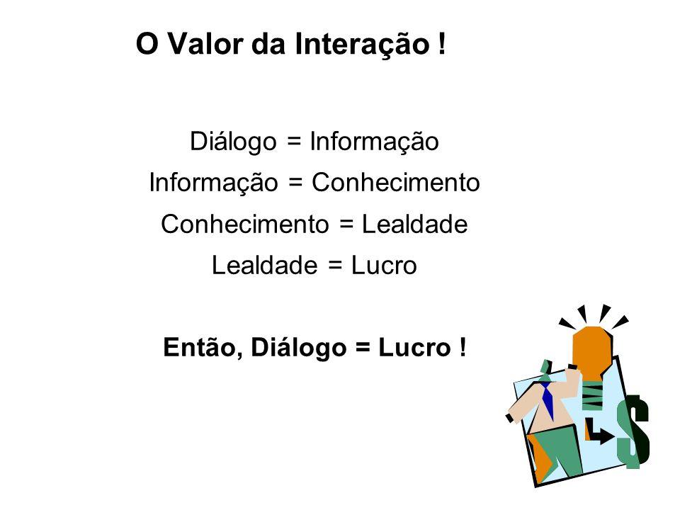 O Valor da Interação ! Diálogo = Informação Informação = Conhecimento Conhecimento = Lealdade Lealdade = Lucro Então, Diálogo = Lucro !