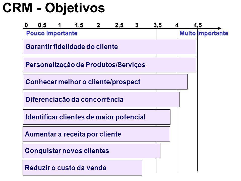 CRM - Objetivos Personalização de Produtos/Serviços Conhecer melhor o cliente/prospect Diferenciação da concorrência Identificar clientes de maior pot