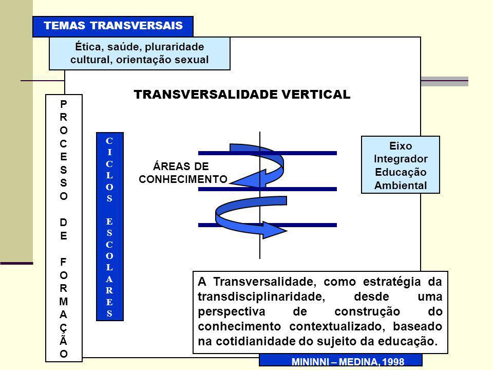 TRANSVERSALIDADE VERTICAL Ética, saúde, pluraridade cultural, orientação sexual TEMAS TRANSVERSAIS PROCESSODEFORMAÇÃOPROCESSODEFORMAÇÃO CICLOSESCOLARESCICLOSESCOLARES Eixo Integrador Educação Ambiental A Transversalidade, como estratégia da transdisciplinaridade, desde uma perspectiva de construção do conhecimento contextualizado, baseado na cotidianidade do sujeito da educação.