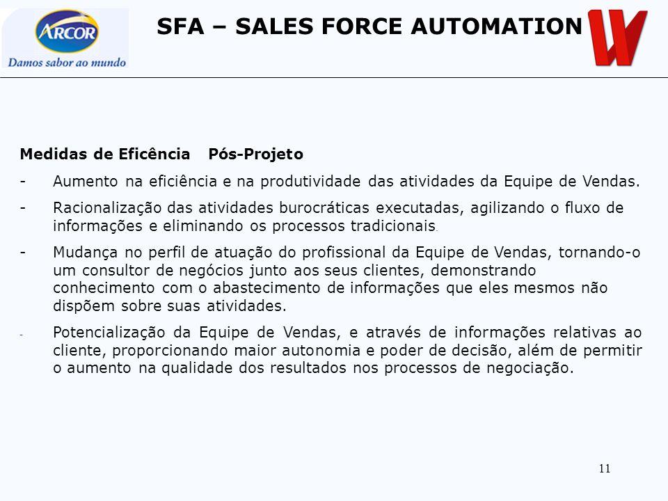 11 Medidas de Eficência Pós-Projeto -Aumento na eficiência e na produtividade das atividades da Equipe de Vendas. -Racionalização das atividades buroc