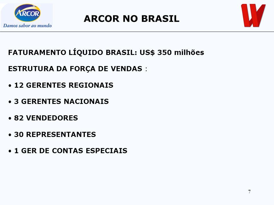 7 FATURAMENTO LÍQUIDO BRASIL: US$ 350 milhões ESTRUTURA DA FORÇA DE VENDAS : 12 GERENTES REGIONAIS 3 GERENTES NACIONAIS 82 VENDEDORES 30 REPRESENTANTE