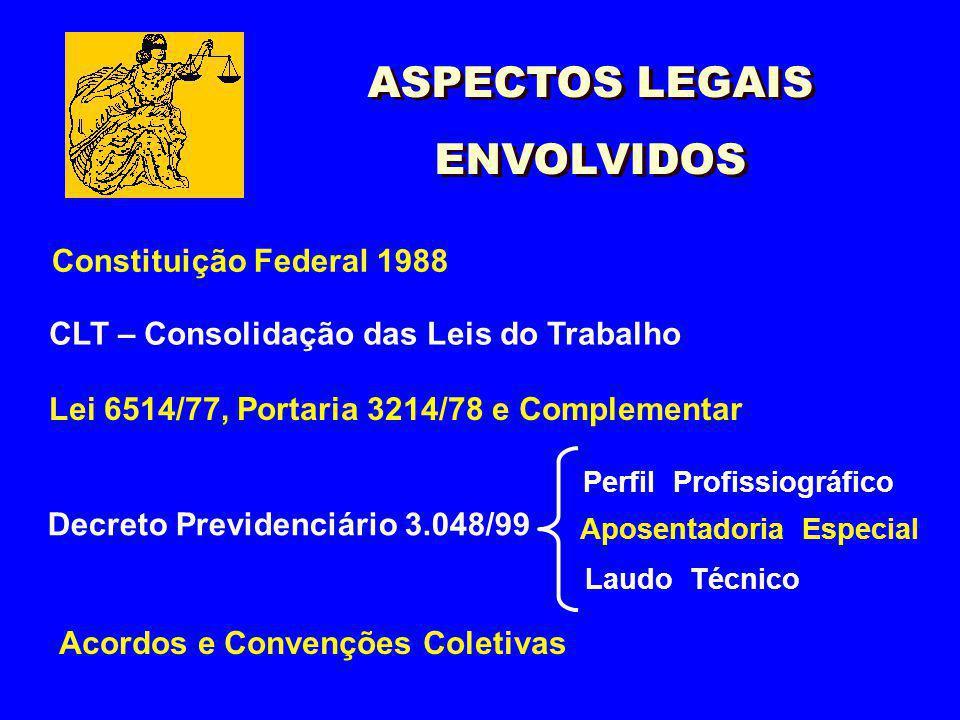 Constituição Federal 1988 CLT – Consolidação das Leis do Trabalho Lei 6514/77, Portaria 3214/78 e Complementar Acordos e Convenções Coletivas Perfil P