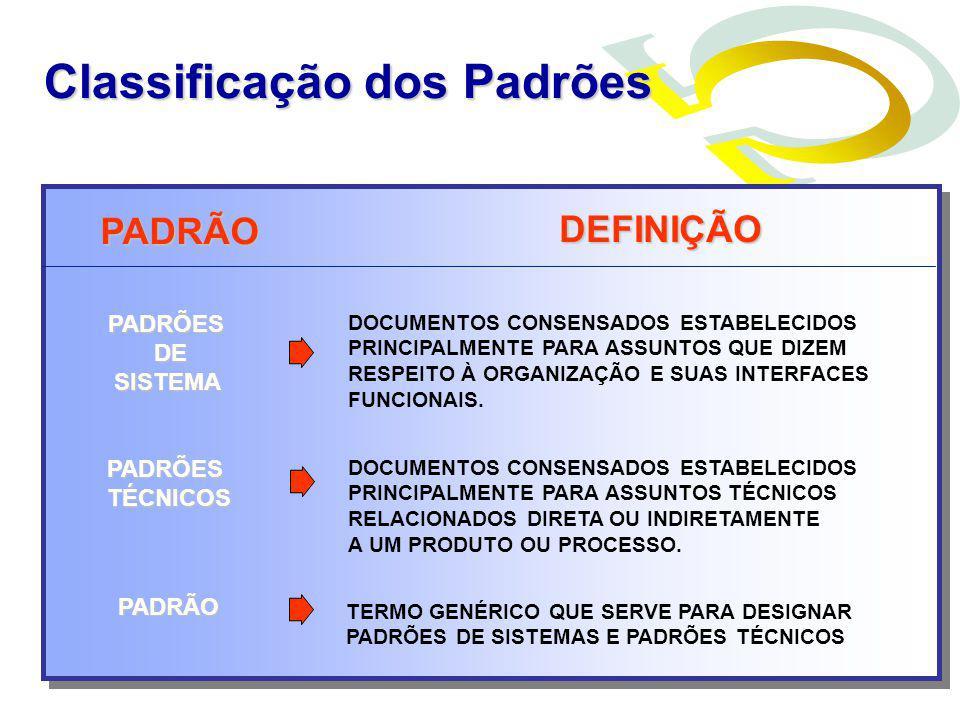 PADRÃO DEFINIÇÃO DOCUMENTOS CONSENSADOS ESTABELECIDOS PRINCIPALMENTE PARA ASSUNTOS QUE DIZEM RESPEITO À ORGANIZAÇÃO E SUAS INTERFACES FUNCIONAIS. DOCU