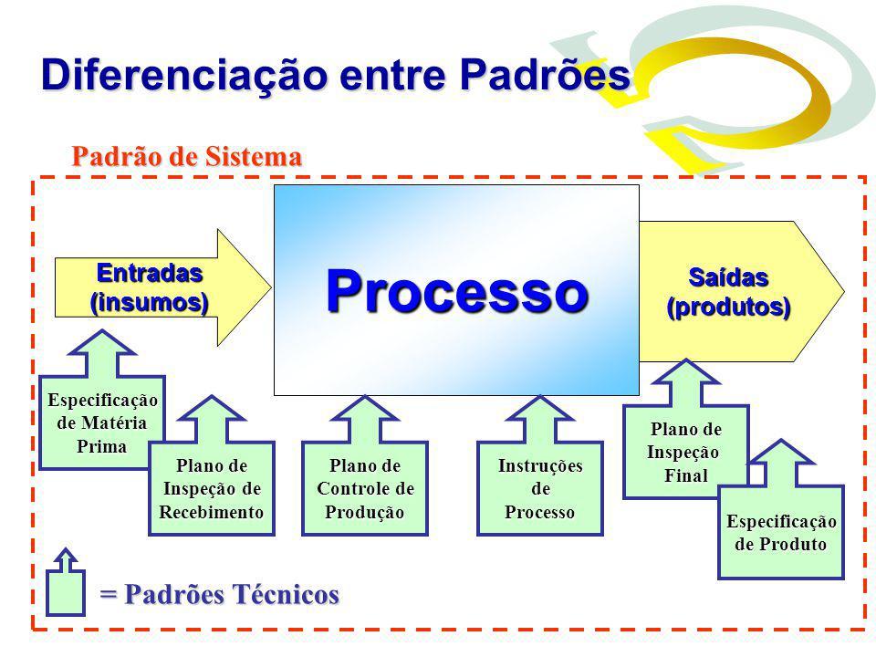 Entradas(insumos) Saídas(produtos) Processo Padrão de Sistema Especificação de Matéria Prima Plano de Inspeção de Recebimento Plano de Controle de Pro