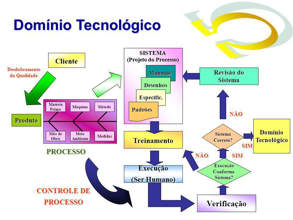 Cliente Produto Manuais Desenhos Especific. PadrõesSISTEMA (Projeto do Processo) Treinamento Execução (Ser Humano) Verificação ExecuçãoConformeSistema