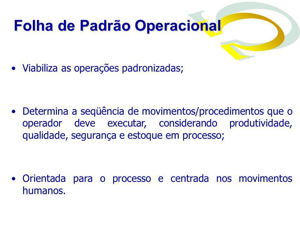 Viabiliza as operações padronizadas; Determina a seqüência de movimentos/procedimentos que o operador deve executar, considerando produtividade, quali