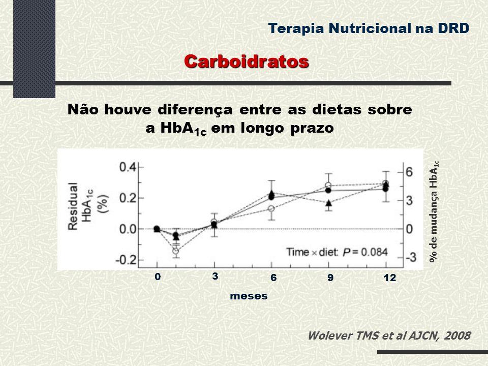 0 3 6 9 12 meses Não houve diferença entre as dietas sobre a HbA 1c em longo prazo Carboidratos Terapia Nutricional na DRD % de mudança HbA 1c Wolever
