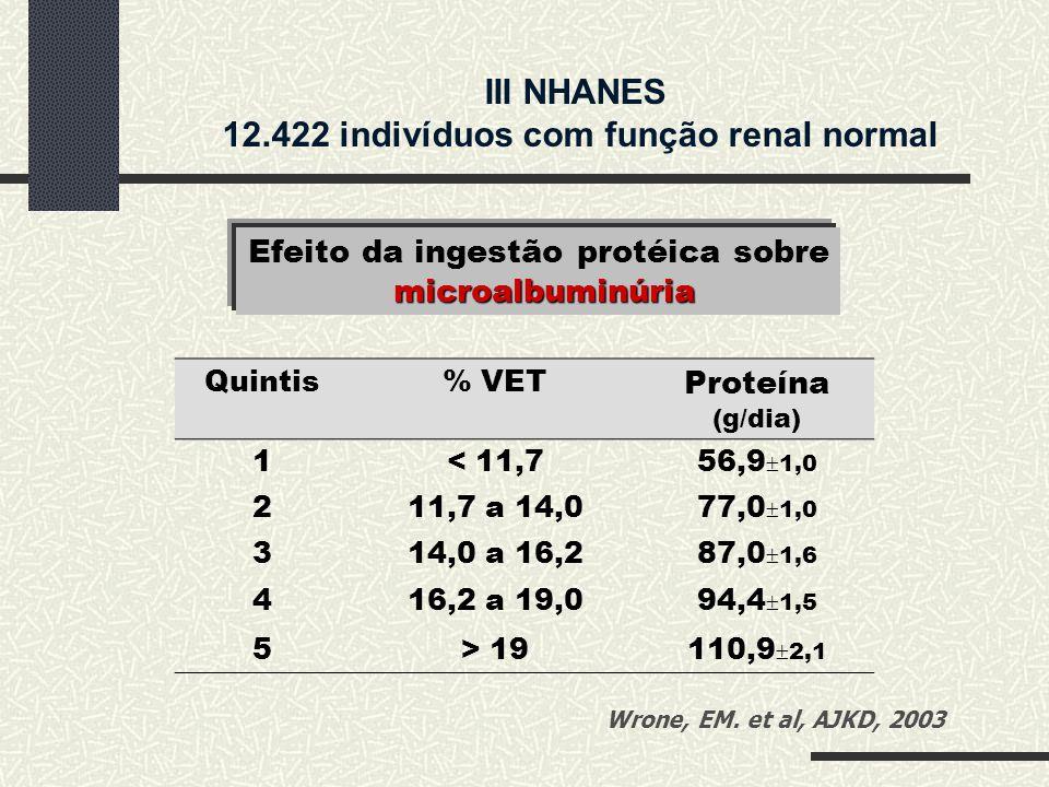 Efeito da ingestão protéica sobre microalbuminúria III NHANES 12.422 indivíduos com função renal normal Quintis% VET Proteína (g/dia) 1< 11,756,9  1,