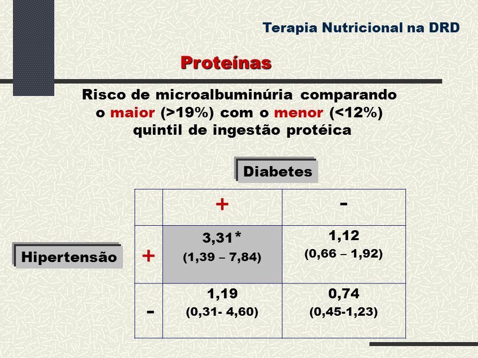 +- + 3,31 * (1,39 – 7,84) 1,12 (0,66 – 1,92) - 1,19 (0,31- 4,60) 0,74 (0,45-1,23) Hipertensão Diabetes Risco de microalbuminúria comparando o maior (>