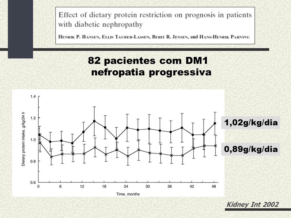 82 pacientes com DM1 nefropatia progressiva 1,02g/kg/dia 0,89g/kg/dia Kidney Int 2002