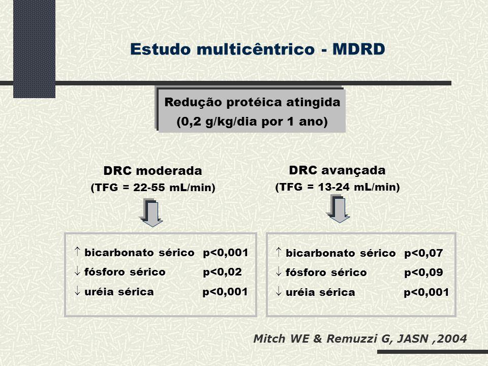 Redução protéica atingida (0,2 g/kg/dia por 1 ano)  bicarbonato sérico p<0,001  fósforo sérico p<0,02  uréia sérica p<0,001  bicarbonato sérico p<