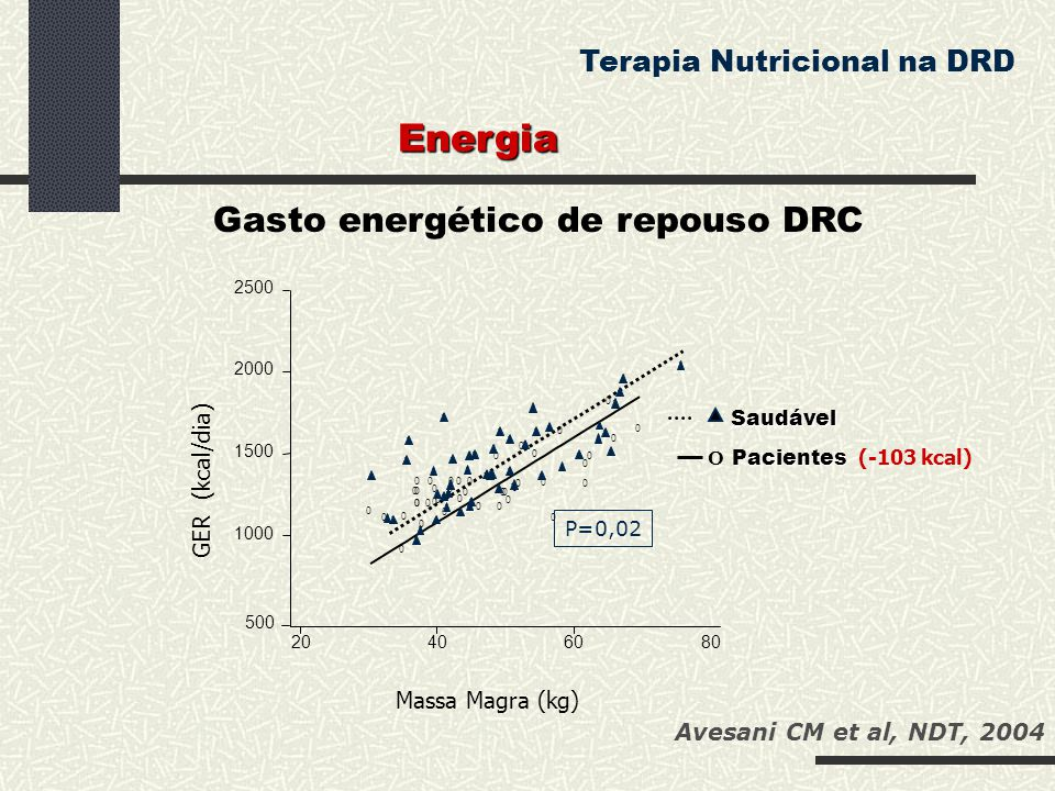 Massa Magra (kg) O Saudável Pacientes Pacientes (-103 kcal) P=0,02 Avesani CM et al, NDT, 2004 Gasto energético de repouso DRC Energia Terapia Nutrici