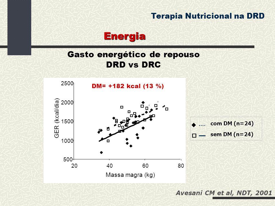 Gasto energético de repouso DRD vs DRC 500 1000 1500 2000 2500 20406080 Massa magra (kg) GER (kcal/dia)  com DM (n=24) sem DM (n=24)  DM= +182 kcal