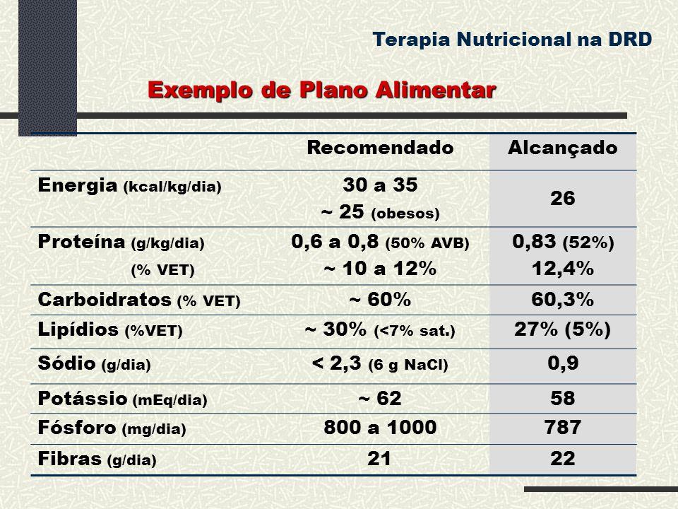 RecomendadoAlcançado Energia (kcal/kg/dia) 30 a 35 ~ 25 (obesos) 26 Proteína (g/kg/dia) (% VET) 0,6 a 0,8 (50% AVB) ~ 10 a 12% 0,83 (52%) 12,4% Carboi