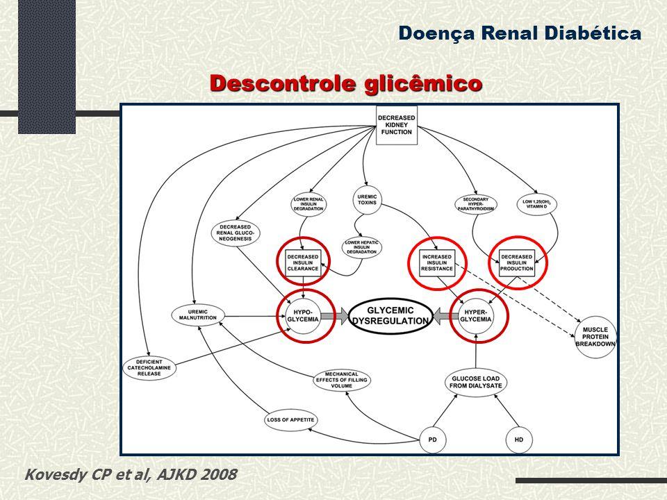 Descontrole glicêmico Kovesdy CP et al, AJKD 2008 Doença Renal Diabética