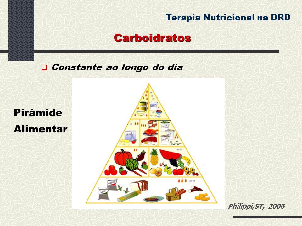 Carboidratos Terapia Nutricional na DRD  Constante ao longo do dia Pirâmide Alimentar Philippi,ST, 2006