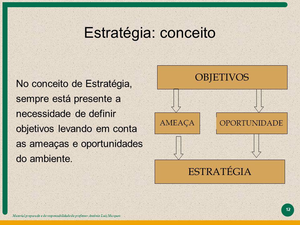Material preparado e de responsabilidade do professor Antônio Luiz Marques 12 OBJETIVOS AMEAÇA OPORTUNIDADE ESTRATÉGIA No conceito de Estratégia, semp