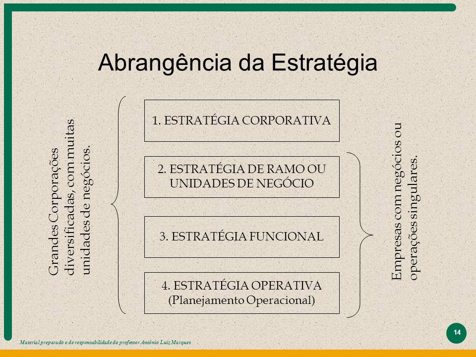Material preparado e de responsabilidade do professor Antônio Luiz Marques 14 Abrangência da Estratégia 1. ESTRATÉGIA CORPORATIVA 2. ESTRATÉGIA DE RAM