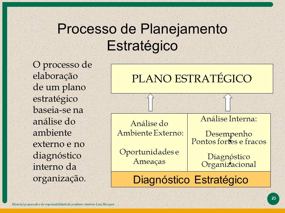 Material preparado e de responsabilidade do professor Antônio Luiz Marques 23 Processo de Planejamento Estratégico PLANO ESTRATÉGICO Análise do Ambien