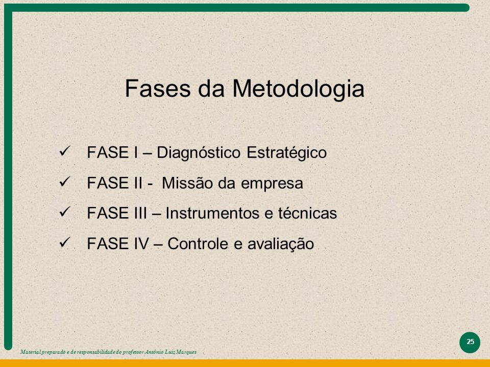 Material preparado e de responsabilidade do professor Antônio Luiz Marques 25 Fases da Metodologia FASE I – Diagnóstico Estratégico FASE II - Missão d