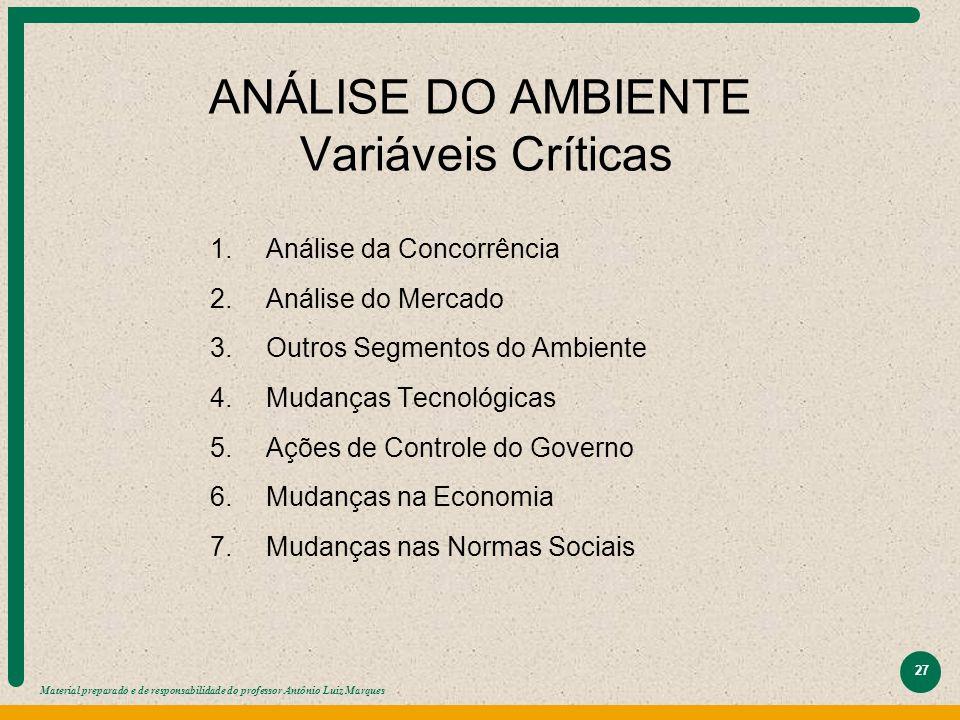 Material preparado e de responsabilidade do professor Antônio Luiz Marques 27 ANÁLISE DO AMBIENTE Variáveis Críticas 1. 1.Análise da Concorrência 2. 2