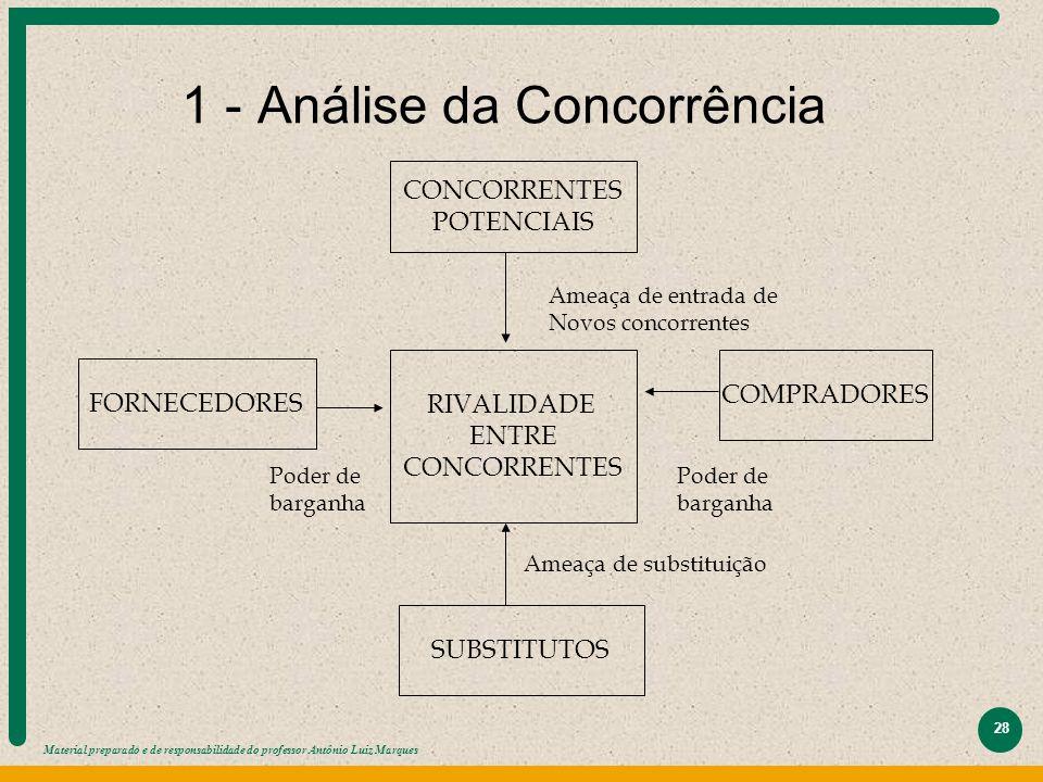Material preparado e de responsabilidade do professor Antônio Luiz Marques 28 1 - Análise da Concorrência CONCORRENTES POTENCIAIS RIVALIDADE ENTRE CON