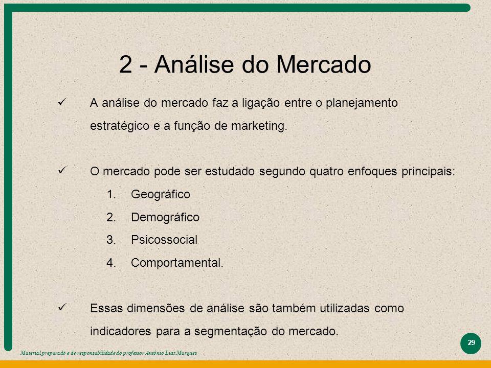 Material preparado e de responsabilidade do professor Antônio Luiz Marques 29 2 - Análise do Mercado A análise do mercado faz a ligação entre o planej