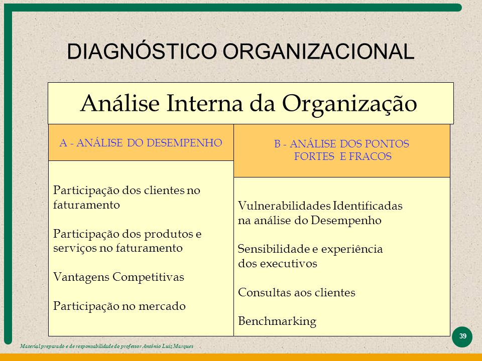 Material preparado e de responsabilidade do professor Antônio Luiz Marques 39 DIAGNÓSTICO ORGANIZACIONAL Análise Interna da Organização A - ANÁLISE DO