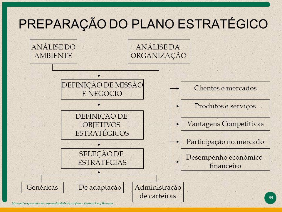 Material preparado e de responsabilidade do professor Antônio Luiz Marques 44 PREPARAÇÃO DO PLANO ESTRATÉGICO ANÁLISE DO AMBIENTE ANÁLISE DA ORGANIZAÇ