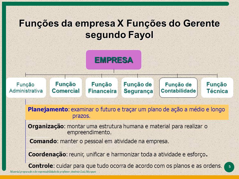 Material preparado e de responsabilidade do professor Antônio Luiz Marques 5 Funções da empresa X Funções do Gerente segundo Fayol EMPRESA FunçãoAdmin