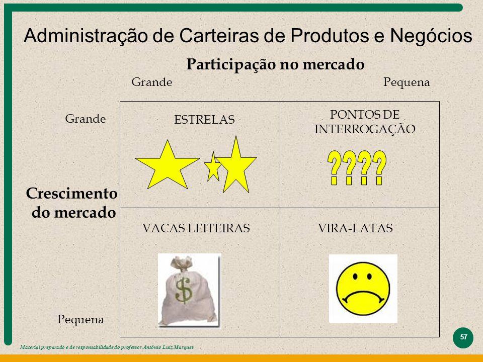 Material preparado e de responsabilidade do professor Antônio Luiz Marques 57 Administração de Carteiras de Produtos e Negócios ESTRELAS PONTOS DE INT