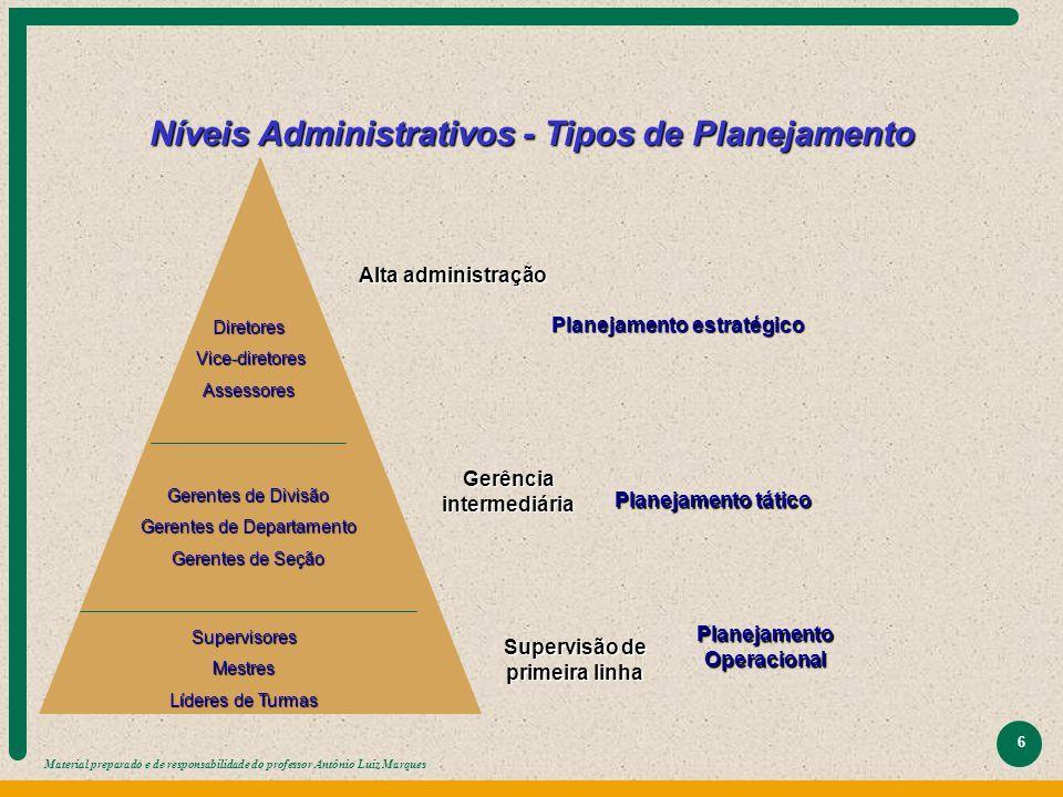 Material preparado e de responsabilidade do professor Antônio Luiz Marques 6 Níveis Administrativos - Tipos de Planejamento Diretores Vice-diretores V