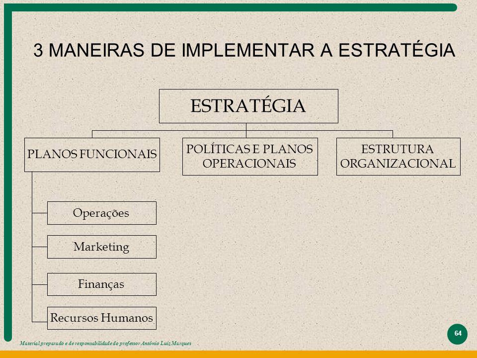 Material preparado e de responsabilidade do professor Antônio Luiz Marques 64 3 MANEIRAS DE IMPLEMENTAR A ESTRATÉGIA ESTRATÉGIA POLÍTICAS E PLANOS OPE