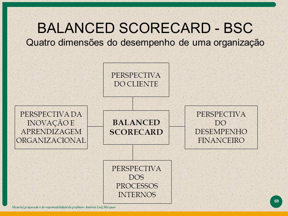 Material preparado e de responsabilidade do professor Antônio Luiz Marques 69 BALANCED SCORECARD - BSC Quatro dimensões do desempenho de uma organizaç