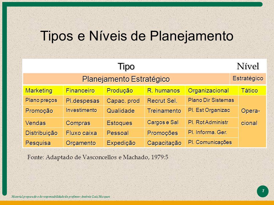 Material preparado e de responsabilidade do professor Antônio Luiz Marques 7 Tipos e Níveis de Planejamento TipoNível Planejamento Estratégico Estraté