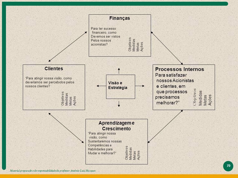 Material preparado e de responsabilidade do professor Antônio Luiz Marques 70 Visão e Estratégia Finanças Para ter sucesso financeiro, como Devemos se