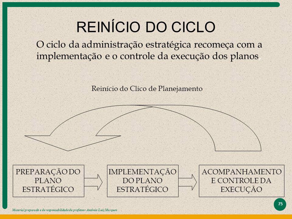 Material preparado e de responsabilidade do professor Antônio Luiz Marques 75 REINÍCIO DO CICLO PREPARAÇÃO DO PLANO ESTRATÉGICO IMPLEMENTAÇÃO DO PLANO