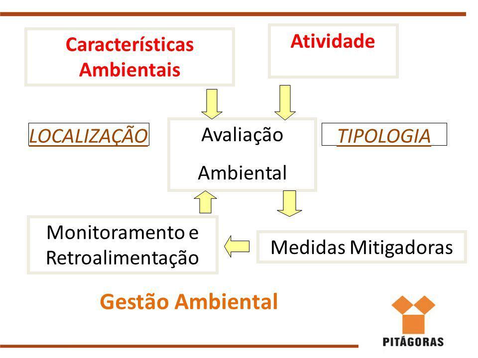 Características Ambientais Atividade Avaliação Ambiental Monitoramento e Retroalimentação Medidas Mitigadoras Gestão Ambiental LOCALIZAÇÃOTIPOLOGIA