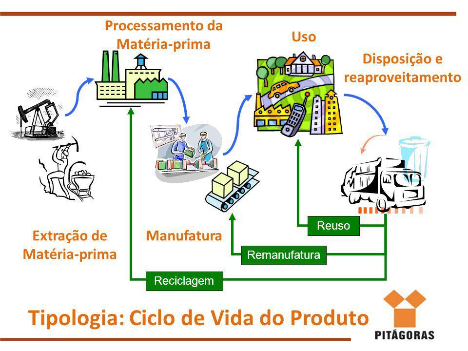 Tipologia: Ciclo de Vida do Produto Extração de Matéria-prima Processamento da Matéria-prima Manufatura Uso Disposição e reaproveitamento Remanufatura Reciclagem Reuso