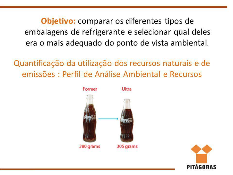 Objetivo: comparar os diferentes tipos de embalagens de refrigerante e selecionar qual deles era o mais adequado do ponto de vista ambiental.