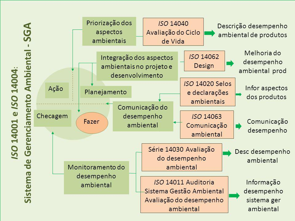 ISO 14001 e ISO 14004 : Sistema de Gerenciamento Ambiental - SGA Ação Checagem Planejamento Fazer ISO 14062 Design ISO 14011 Auditoria Sistema Gestão Ambiental Avaliação do desempenho ambiental Melhoria do desempenho ambiental prod Comunicação desempenho Desc desempenho ambiental Descrição desempenho ambiental de produtos Informação desempenho sistema ger ambiental Infor aspectos dos produtos Priorização dos aspectos ambientais Integração dos aspectos ambientais no projeto e desenvolvimento Monitoramento do desempenho ambiental Comunicação do desempenho ambiental ISO 14040 Avaliação do Ciclo de Vida ISO 14020 Selos e declarações ambientais Série 14030 Avaliação do desempenho ambiental ISO 14063 Comunicação ambiental