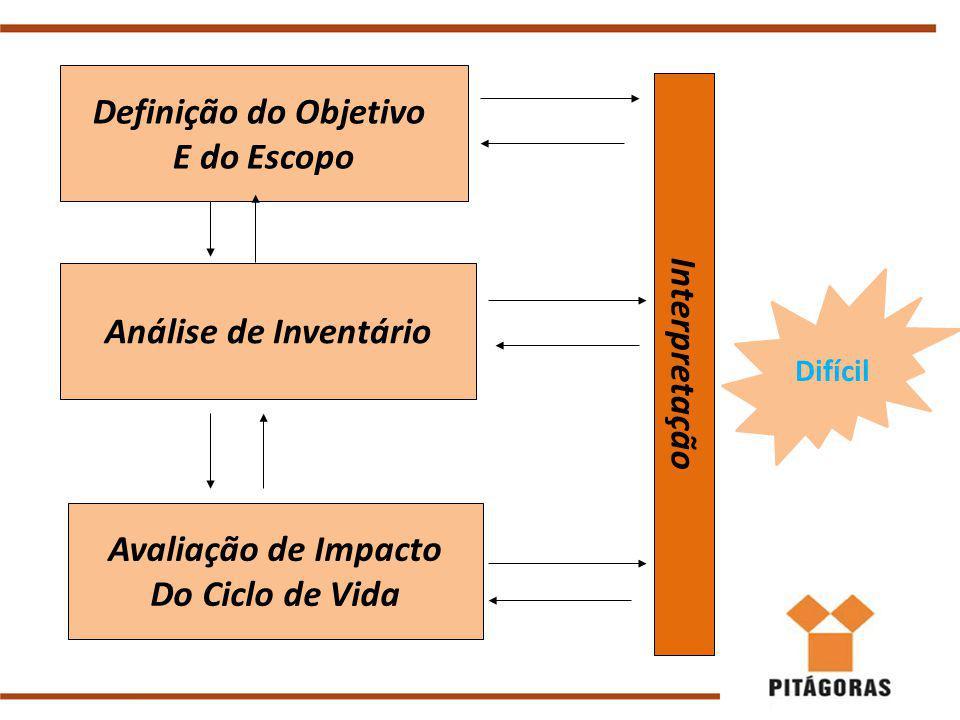 Definição do Objetivo E do Escopo Avaliação de Impacto Do Ciclo de Vida Análise de Inventário Interpretação Difícil