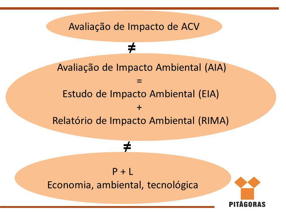 Avaliação de Impacto Ambiental (AIA) = Estudo de Impacto Ambiental (EIA) + Relatório de Impacto Ambiental (RIMA) P + L Economia, ambiental, tecnológica ≠ ≠ Avaliação de Impacto de ACV