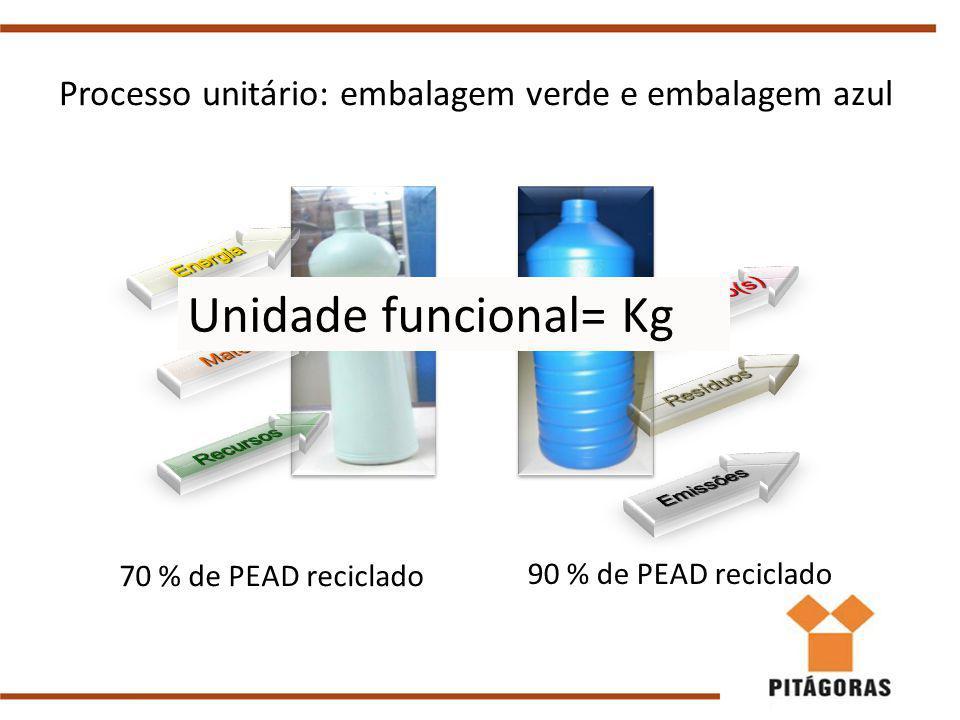 Processo unitário: embalagem verde e embalagem azul 70 % de PEAD reciclado 90 % de PEAD reciclado Unidade funcional= Kg