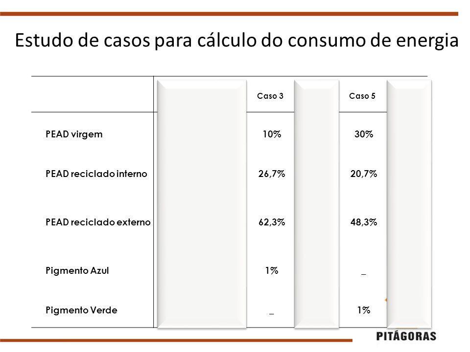 Estudo de casos para cálculo do consumo de energia Caso 1Caso 2Caso 3Caso 4Caso 5Caso 6 PEAD virgem10% 30% PEAD reciclado interno89%_26,7%69%20,7%_ PEAD reciclado externo_88%62,3%_48,3%68% Pigmento Azul1%2%1%___ Pigmento Verde___1% 2%