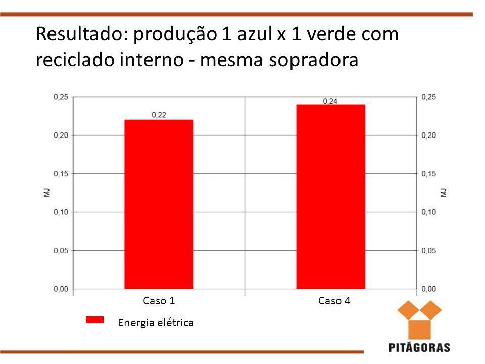 Resultado: produção 1 azul x 1 verde com reciclado interno - mesma sopradora Energia elétrica Caso 1Caso 4