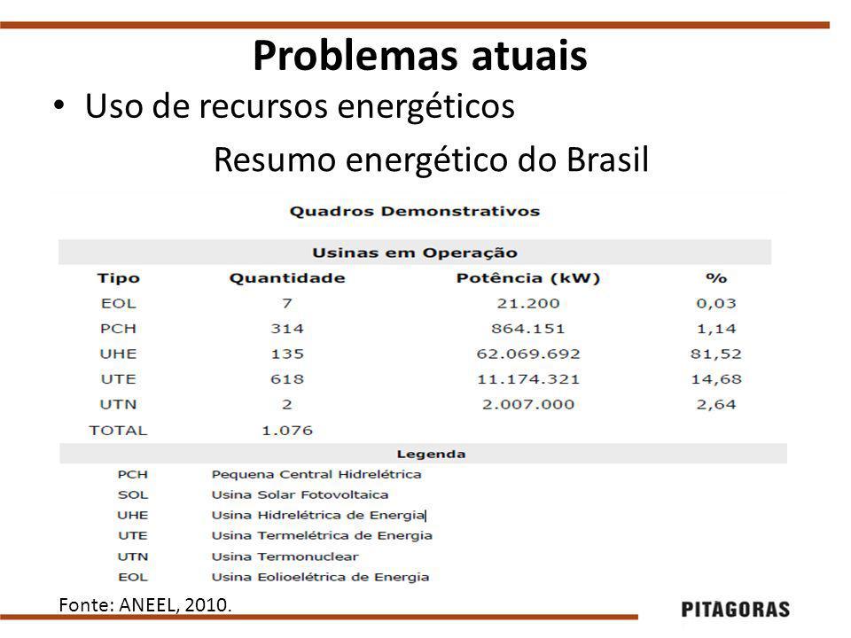 Uso de recursos energéticos Problemas atuais Fonte: ANEEL, 2010.