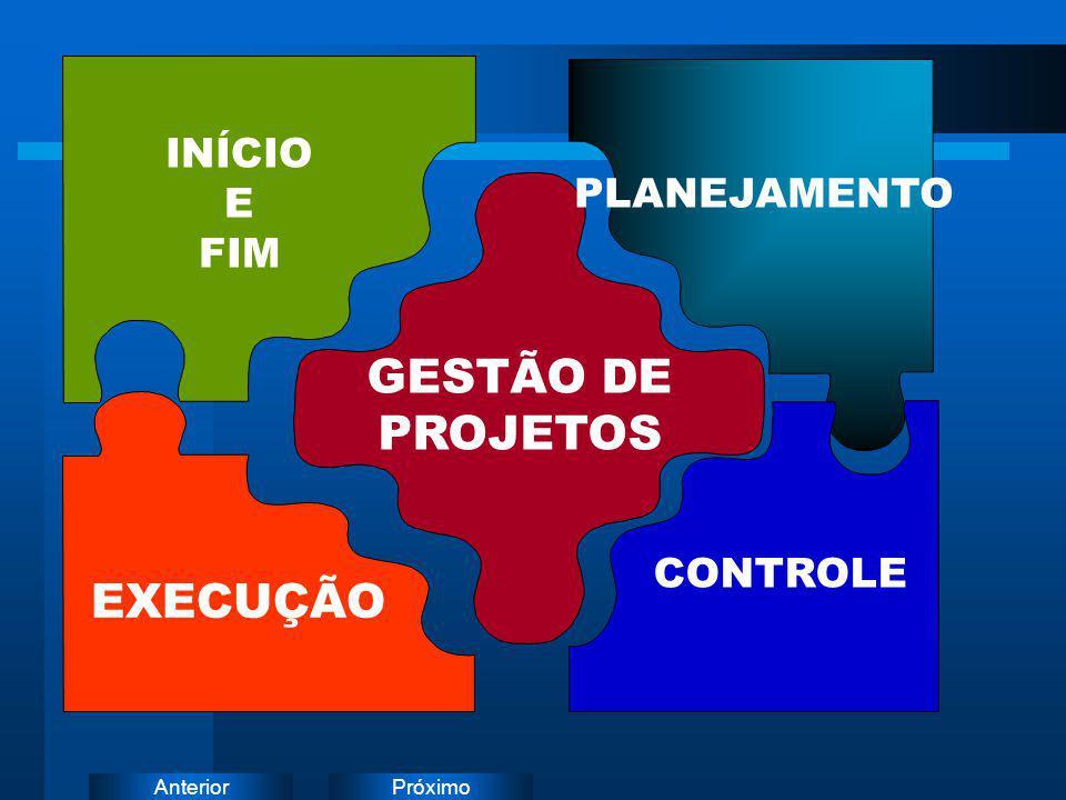 PróximoAnterior PLANEJAMENTO INÍCIO E FIM GESTÃO DE PROJETOS EXECUÇÃO CONTROLE
