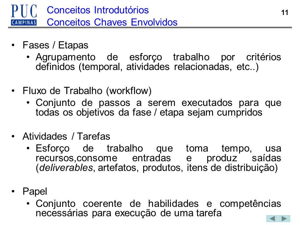 11 Conceitos Introdutórios Conceitos Chaves Envolvidos Fases / Etapas Agrupamento de esforço trabalho por critérios definidos (temporal, atividades re